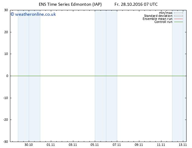 Surface pressure GEFS TS Fr 28.10.2016 13 GMT