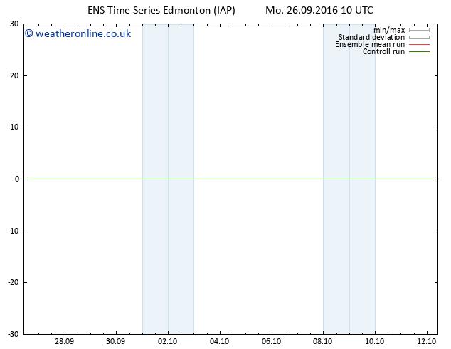 Surface pressure GEFS TS Th 29.09.2016 10 GMT