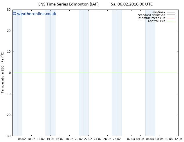 Temp. 850 hPa GEFS TS Mo 08.02.2016 00 GMT