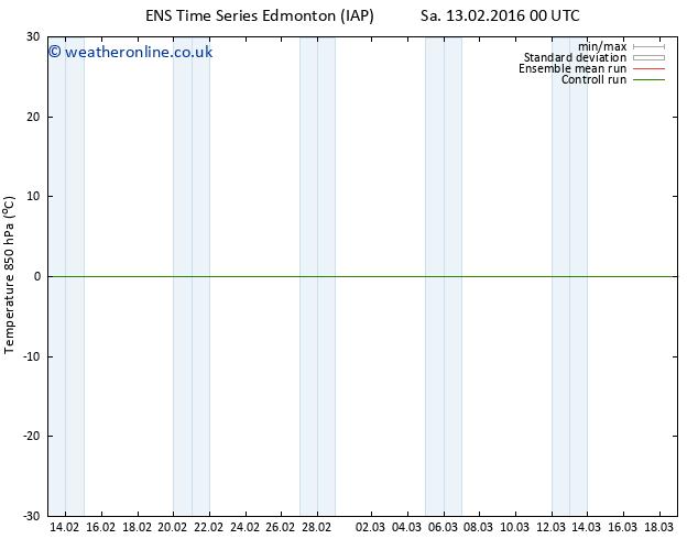 Temp. 850 hPa GEFS TS Su 21.02.2016 00 GMT
