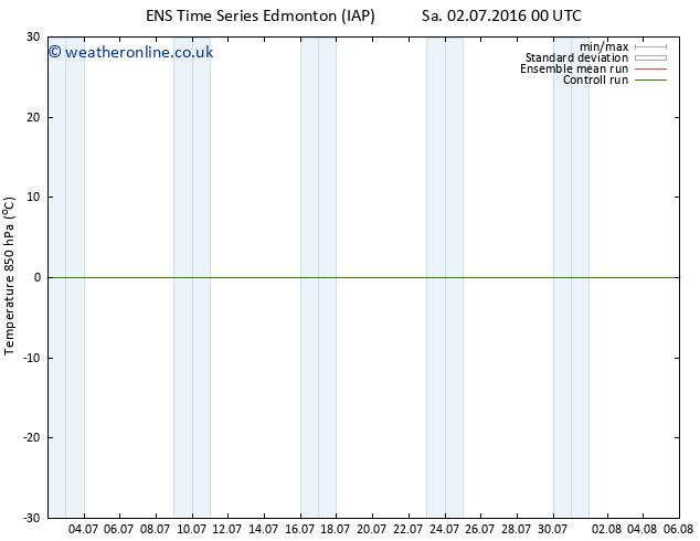 Temp. 850 hPa GEFS TS Fr 08.07.2016 00 GMT