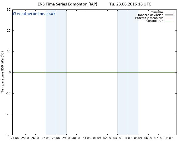 Temp. 850 hPa GEFS TS Mo 29.08.2016 18 GMT