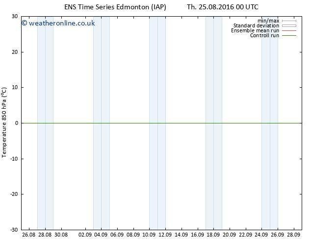 Temp. 850 hPa GEFS TS Su 04.09.2016 00 GMT
