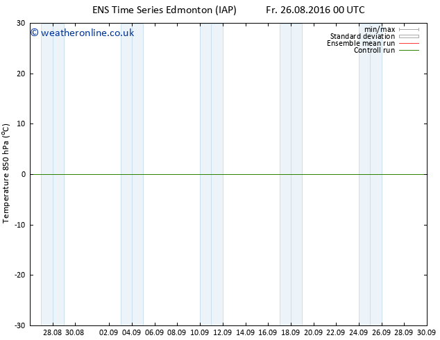 Temp. 850 hPa GEFS TS Sa 03.09.2016 00 GMT