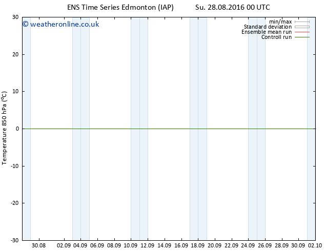 Temp. 850 hPa GEFS TS Su 28.08.2016 06 GMT