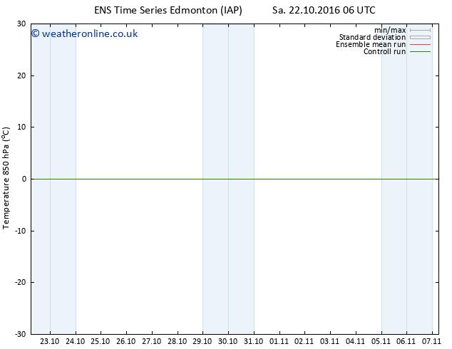 Temp. 850 hPa GEFS TS Sa 22.10.2016 12 GMT