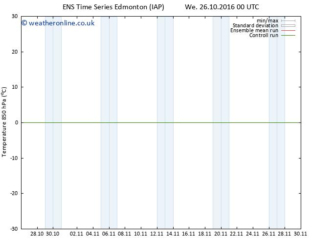 Temp. 850 hPa GEFS TS Th 03.11.2016 00 GMT