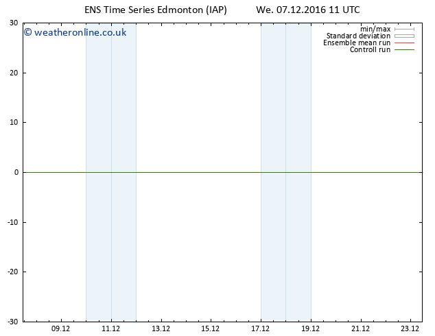 Surface pressure GEFS TS We 07.12.2016 23 GMT