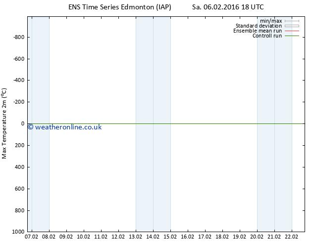 Temperature High (2m) GEFS TS We 10.02.2016 06 GMT