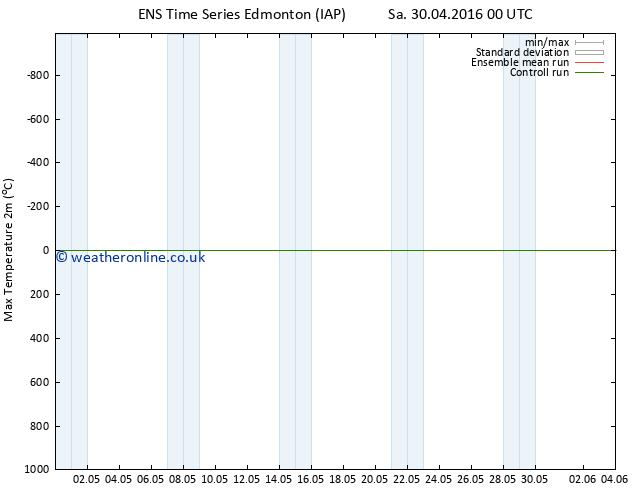 Temperature High (2m) GEFS TS Sa 30.04.2016 06 GMT
