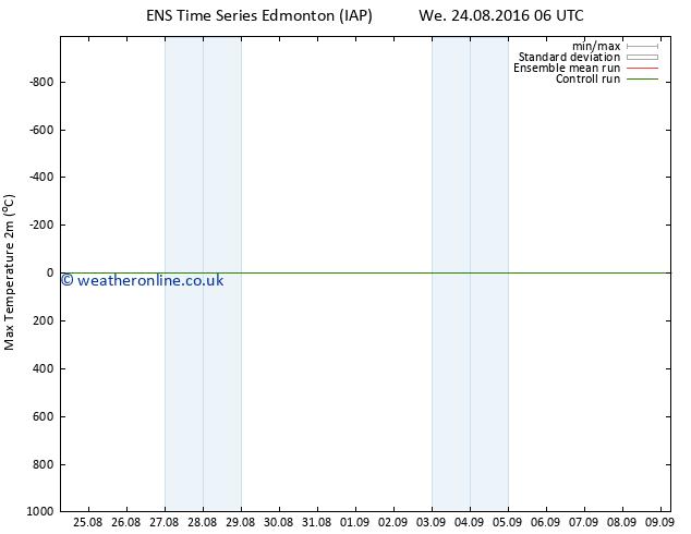 Temperature High (2m) GEFS TS We 24.08.2016 12 GMT