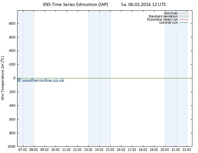 Temperature Low (2m) GEFS TS Su 07.02.2016 12 GMT