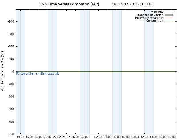 Temperature Low (2m) GEFS TS Sa 13.02.2016 06 GMT