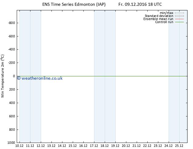 Temperature Low (2m) GEFS TS Sa 10.12.2016 00 GMT