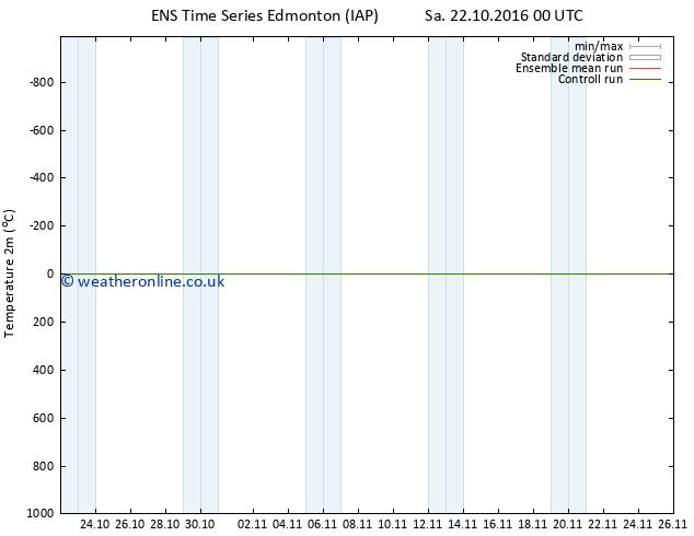 Temperature (2m) GEFS TS Sa 22.10.2016 06 GMT