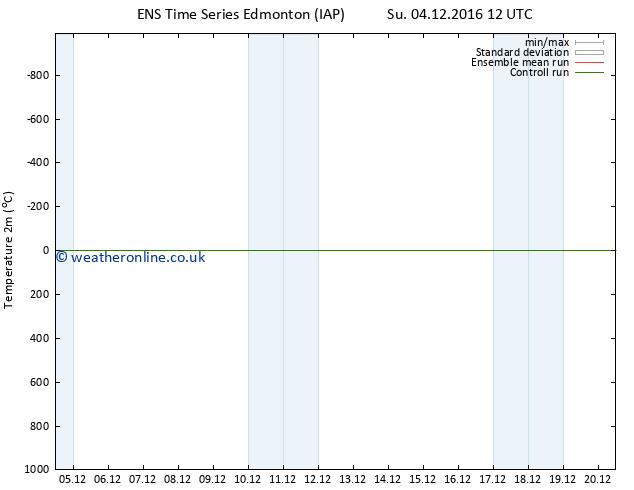 Temperature (2m) GEFS TS Su 04.12.2016 12 GMT