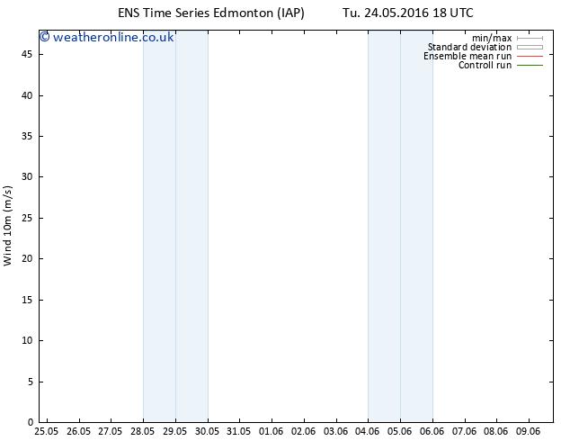 Surface wind GEFS TS Fr 27.05.2016 06 GMT