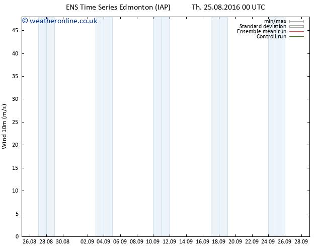 Surface wind GEFS TS Sa 27.08.2016 12 GMT