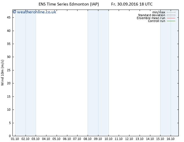 Surface wind GEFS TS Mo 03.10.2016 06 GMT