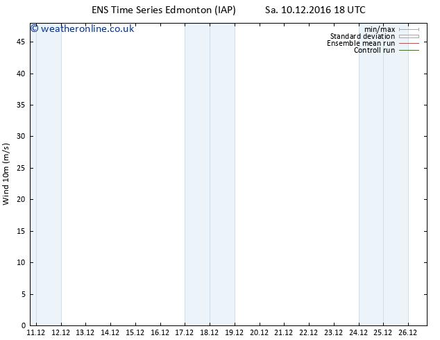 Surface wind GEFS TS Tu 13.12.2016 06 GMT