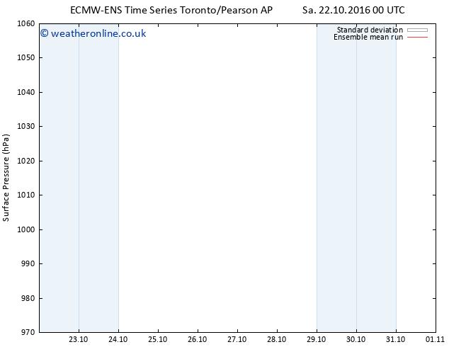 Surface pressure ECMWFTS Su 23.10.2016 00 GMT