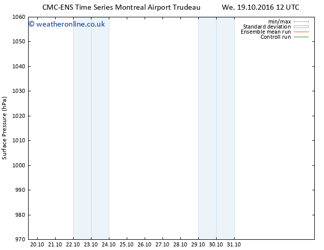 Surface pressure CMC TS Sa 22.10.2016 00 GMT
