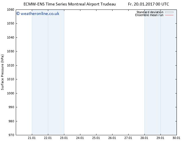 Surface pressure ECMWFTS Sa 21.01.2017 00 GMT
