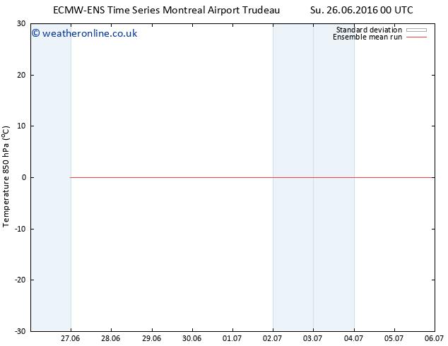 Temp. 850 hPa ECMWFTS Mo 27.06.2016 00 GMT