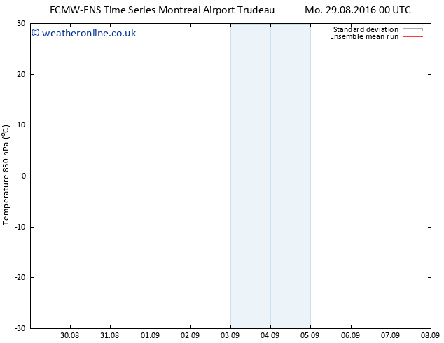 Temp. 850 hPa ECMWFTS Tu 30.08.2016 00 GMT