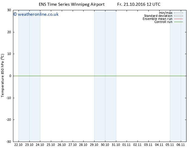 Temp. 850 hPa GEFS TS Su 30.10.2016 12 GMT