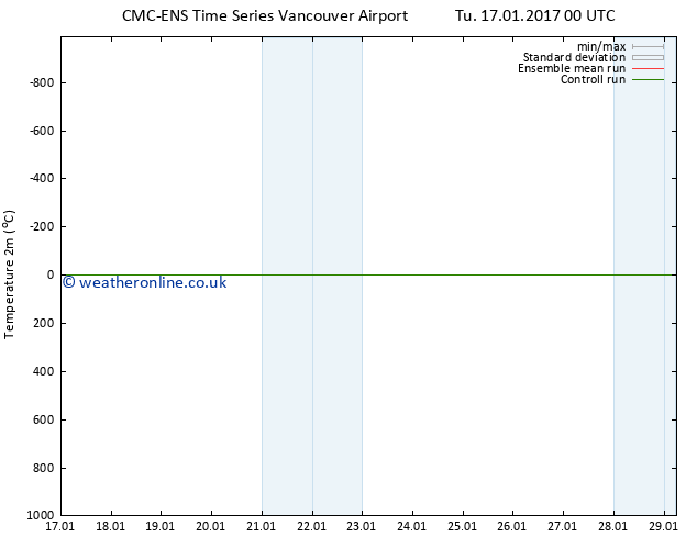 Temperature (2m) CMC TS Fr 20.01.2017 12 GMT
