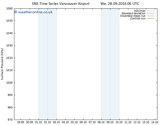 Surface pressure GEFS TS We 28.09.2016 12 GMT