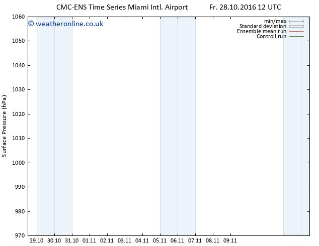 Surface pressure CMC TS Sa 29.10.2016 12 GMT