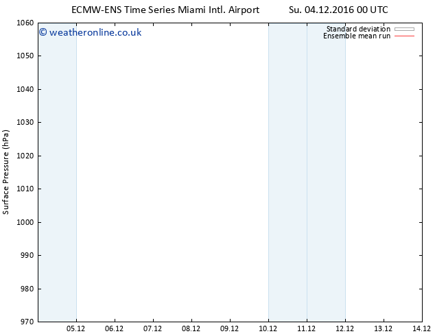 Surface pressure ECMWFTS Mo 05.12.2016 00 GMT