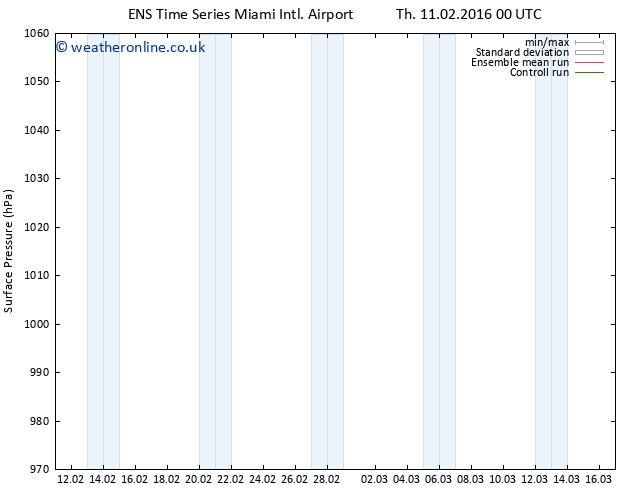 Surface pressure GEFS TS Th 11.02.2016 06 GMT