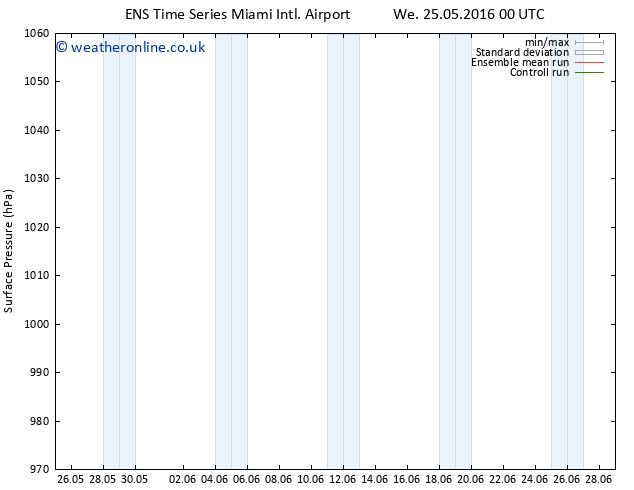 Surface pressure GEFS TS Fr 27.05.2016 12 GMT