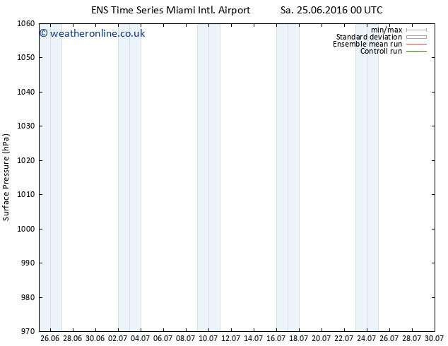 Surface pressure GEFS TS Su 03.07.2016 00 GMT