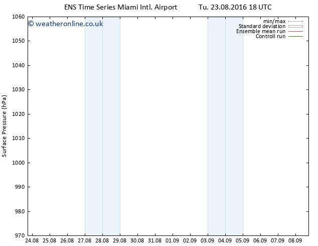 Surface pressure GEFS TS Fr 26.08.2016 12 GMT