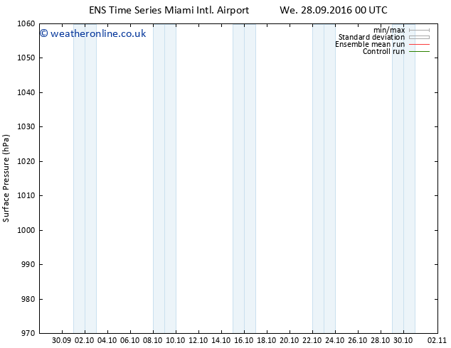 Surface pressure GEFS TS We 28.09.2016 06 GMT