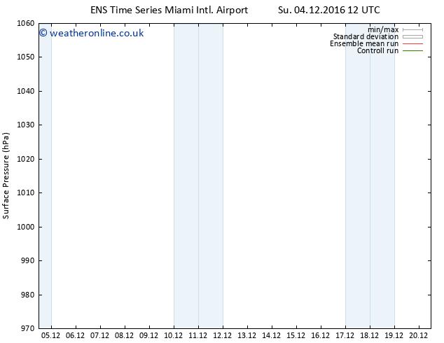 Surface pressure GEFS TS Mo 12.12.2016 12 GMT