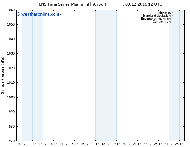 Surface pressure GEFS TS Sa 17.12.2016 12 GMT