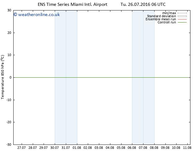Temp. 850 hPa GEFS TS Tu 26.07.2016 12 GMT