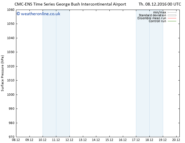 Surface pressure CMC TS Mo 12.12.2016 18 GMT