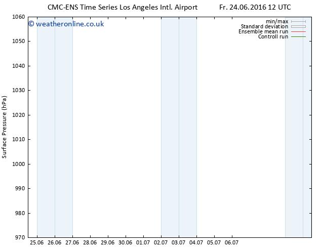 Surface pressure CMC TS Tu 28.06.2016 18 GMT