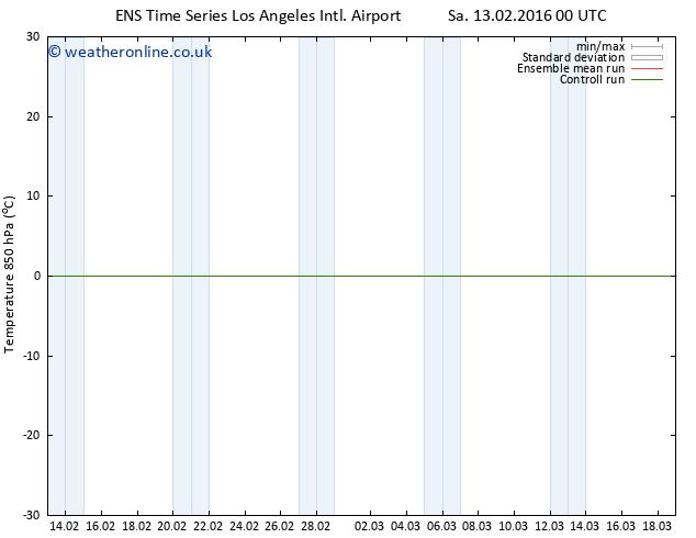 Temp. 850 hPa GEFS TS Sa 13.02.2016 06 GMT