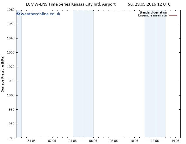 Surface pressure ECMWFTS We 08.06.2016 12 GMT