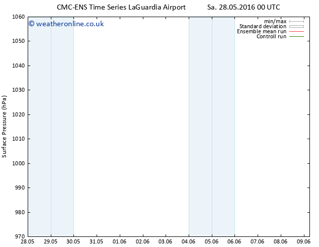 Surface pressure CMC TS Sa 28.05.2016 12 GMT