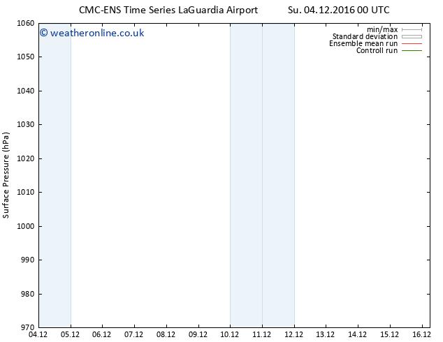 Surface pressure CMC TS Su 04.12.2016 06 GMT