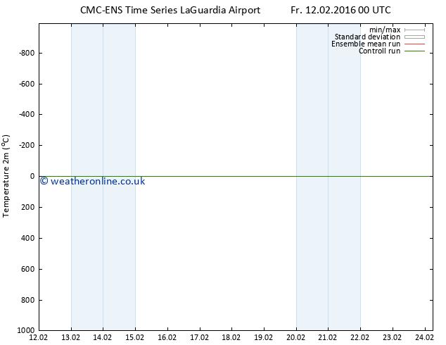 Temperature (2m) CMC TS Sa 20.02.2016 00 GMT