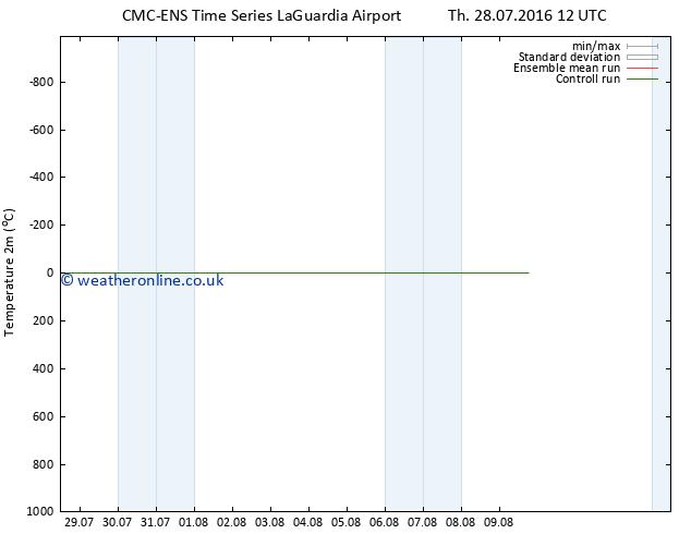 Temperature (2m) CMC TS Mo 01.08.2016 00 GMT